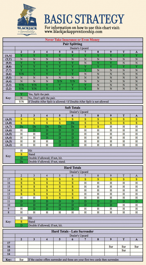 Blackjack Strategy Charts Learn Basic Strategy To Play Black Marble | Blackjack Strategy Card Printable
