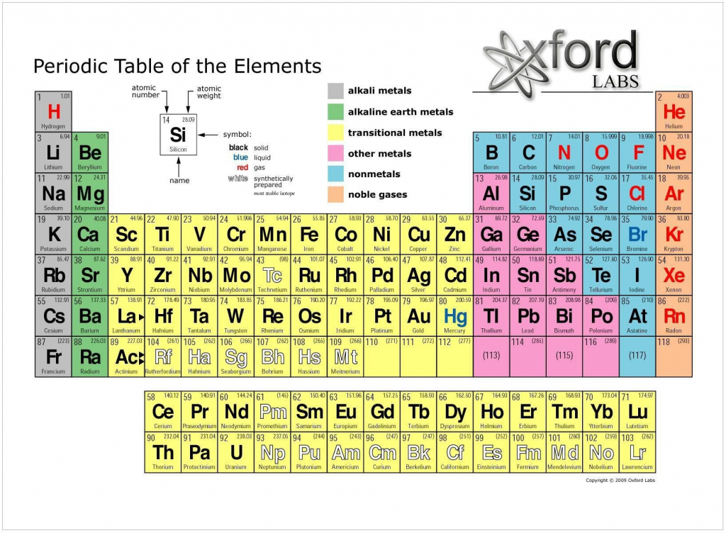 Collection Of Solutions Periodic Table Flash Cards Save Luxury | Periodic Table Flash Cards Printable