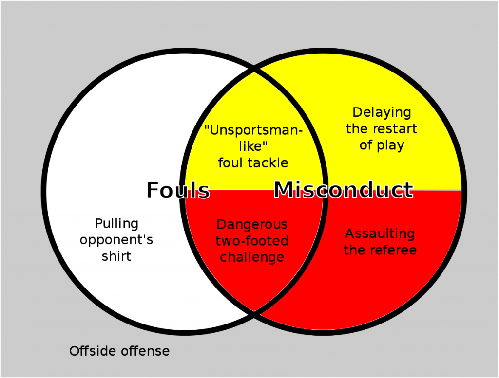 Fouls And Misconduct (Association Football) - Wikipedia | Soccer Referee Cards Printable