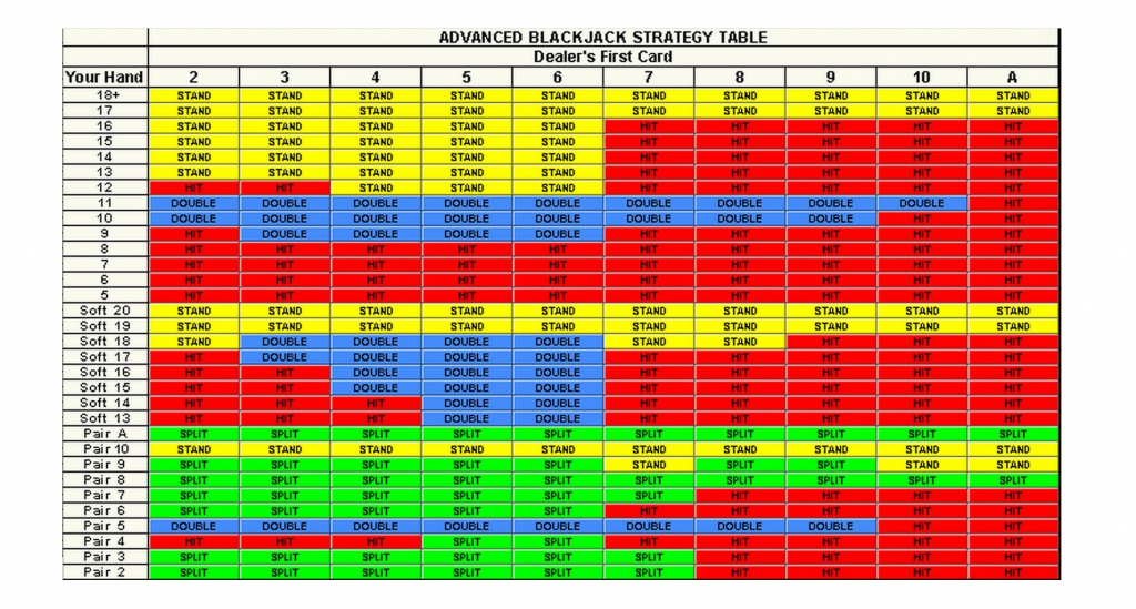 Online Casino Blackjack Chart - Online Blackjack Guide | Blackjack Strategy Card Printable