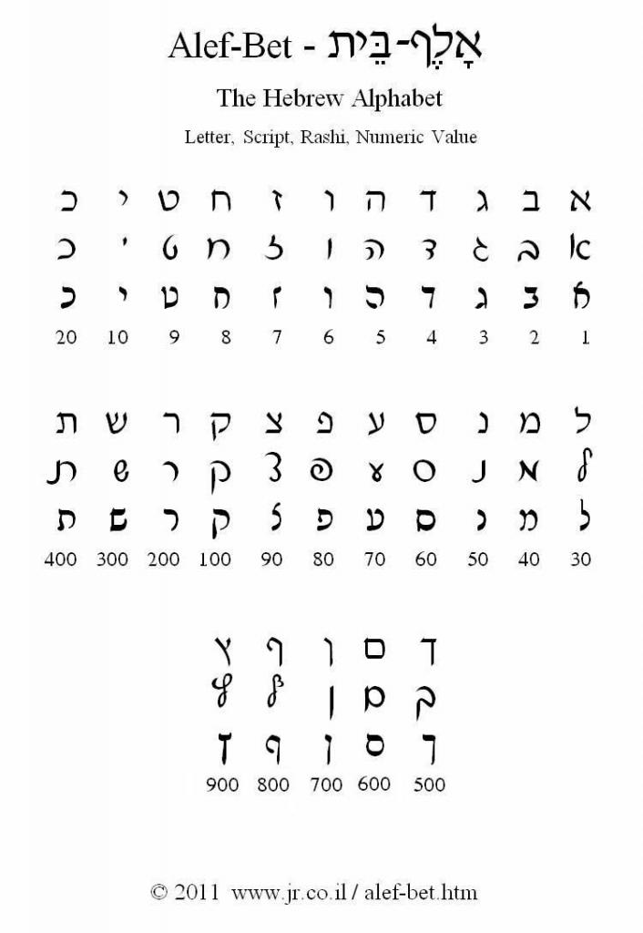 The Hebrew Alphabet - Alef-Bet   @ltijd   Pinterest - Jüdisch   Aleph Bet Flash Cards Printable